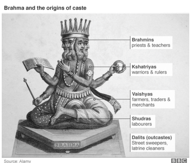 Caste System graphic
